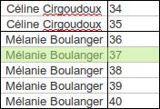 La gagnante est Mélanie Boulanger